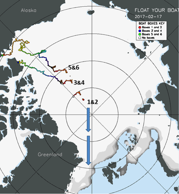 Figure 4. The map shows drift tracks of our small boat deployments. Boxes 3,4,5, and 6 ran aground in northern Canada in February 2017. Boxes 1 and 2 were entrained in the Transpolar drift and went towards Fram Strait between Greenland and Svalbard. The boats discovered in Iceland were in that group. Image courtesy of the GEOTRACES project.