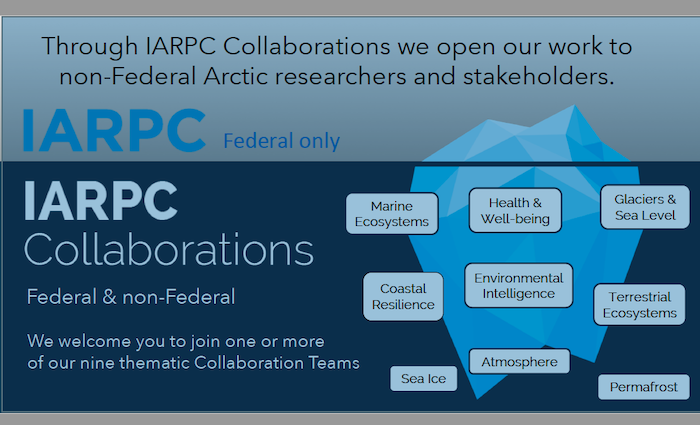 IARPC Collaborations welcomes federal and non-federal Arctic researchers and stakeholders to join a collaboration team. Image courtesy of IARPC Collaborations.