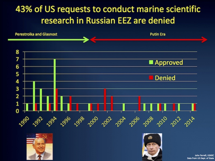 Figure 2. Outcome of U.S. requests to conduct marine scientific research in the Russian Exclusive Economic Zone. Over the 25-year period, access was granted 58% of the time. Image courtesy of J. Farrell. Data from the U.S. Department of State.