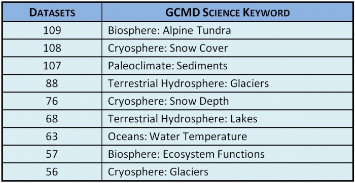 The top nine science disciplines as defined by data providers through GCMD keywords represented in the ACADIS data holdings.