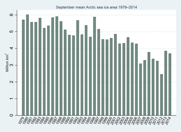 Figure 1: Mean Arctic sea ice area in September 1979 to 2014 (Cryosphere Today data; graph adapted from Hamilton 2015a). Image courtesy of L. Hamilton.