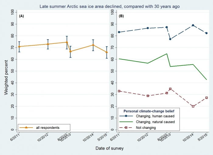 Figure 2: New Hampshire surveys from 2011 to 2015 tracking public awareness of Arctic sea ice area decline: (A) all respondents, and (B) separated by beliefs about climate change. Image courtesy of L. Hamilton.