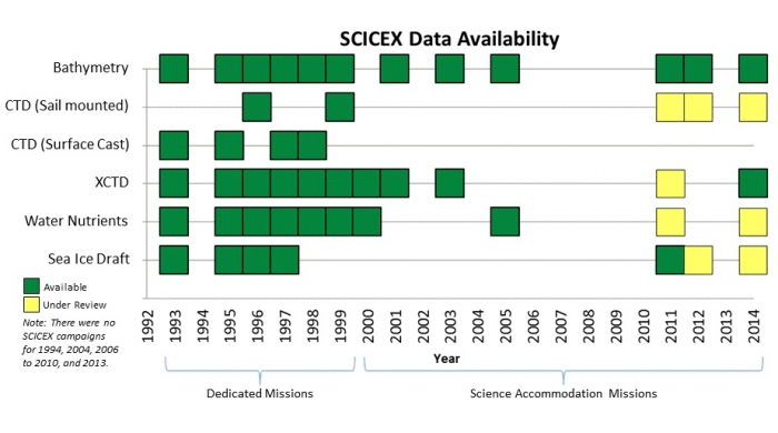 Figure 5: Summary of SCICEX data available at NSIDC. Image courtesy of NSIDC.