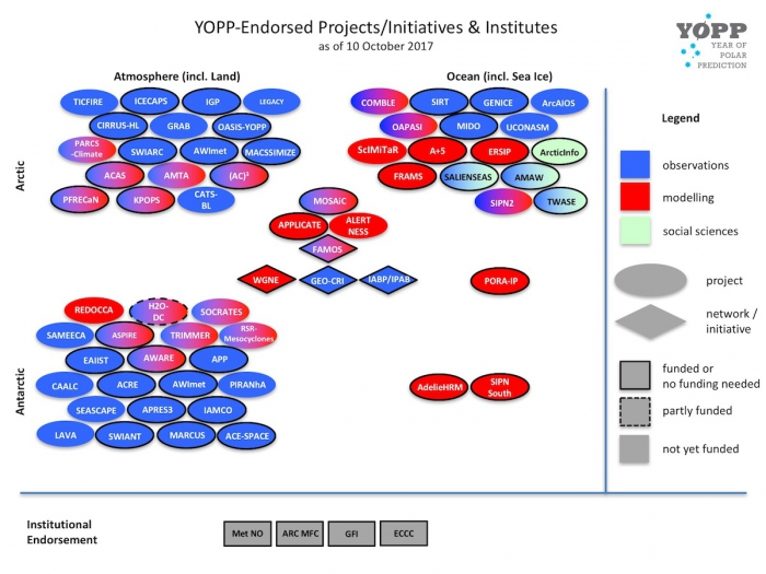 Figure 2: YOPP-endorsed research benefits from increased visibility and often increases chances of funding from national sources. In turn, endorsement allows the YOPP network to coordinate activities and enhance networking and communication amongst stakeholders. Image courtesy of the International Coordination Office for Polar Prediction.