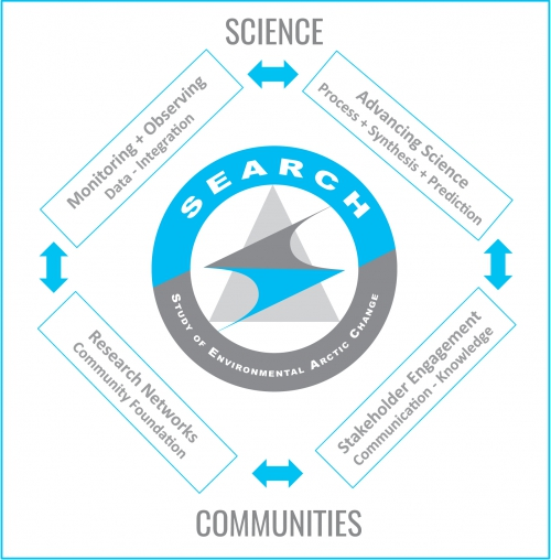 Figure 1. The shared knowledge-to-action framework encourages coordination and integration across the SEARCH action teams. Image courtesy of ARCUS.