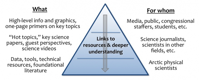 Figure 2. Knowledge pyramid showing tiered science products for communicating across disciplines and with wide audiences. Image courtesy of the SEARCH Sea Ice Action Team.