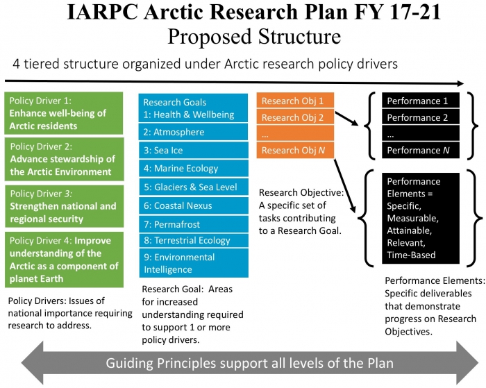 Proposed Structure for IARPC Arctic Research Plan FY 17-21