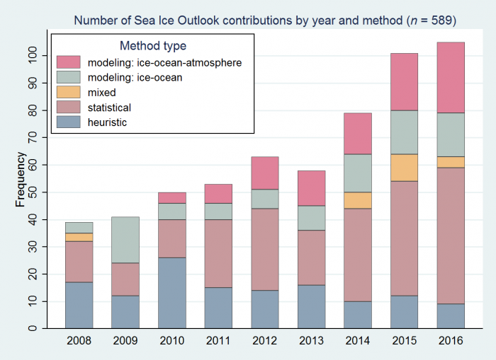 Figure 1: Number of contributions to the SEARCH/SIPN Sea Ice Outlook over 2008–2016, by type of method. Figure updated from Hamilton and Stroeve (2016).