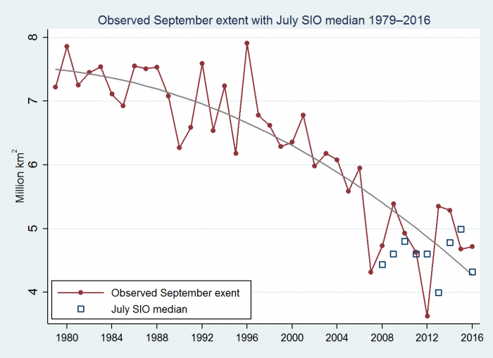 Figure 2: Observed September sea ice extent, with median SIO predictions over 2008–2016. Figure updated from Hamilton and Stroeve (2016).