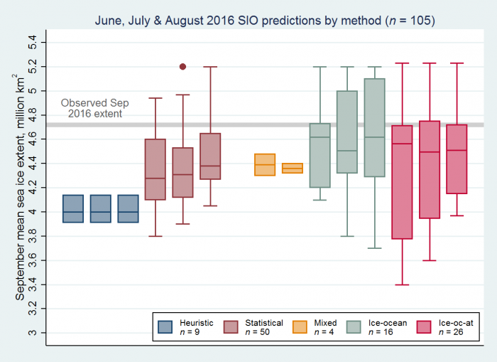 Figure 3:  June, July, and August 2016 SIO contributions as box plots, broken down by type of method. Boxes show medians and interquartile ranges. Colors identify method types, and n denotes the number of contributions. Individual boxes for each method represent, from left to right, contributions to the June, July, and August SIO. A gray line shows the 2016 observed September extent. Figure updated from Hamilton and Stroeve (2016).