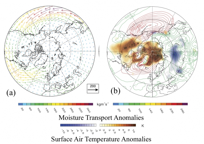 Figure 3. (a) Atmospheric moisture transport (color arrows) associated with a shifted atmospheric circulation pattern (and (b) corresponding surface air temperature anomalies (red and blue color shadings) and sea level pressures (red and green contours). Changes in the atmospheric circulation enhance moisture transport into the Arctic Ocean, contributing to an increase in surface air temperature (adapted from Zhang et al. 2013). Image courtesy of Xiangdong Zhang.