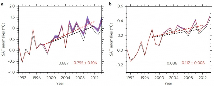 Figure 1. Annual mean SAT anomalies (solid lines) relative to 1979–2004 climatology and their linear trends (dashed lines) over 1998–2012 for (a) the Arctic region (60–90ºN) and (b) the globe. In (a), the black lines are the results using the conventional Kriging interpolation, the red lines are the mean of two reconstructed datasets using the new method of DINEOF, and the blue shading represents the range of the two reconstructed datasets. In (b), the black lines show the results using global SATs from Kar