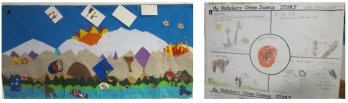 Figure 3. A felt landscape (A) and story depiction of data (B). Image courtesy of the Winterberry Project.
