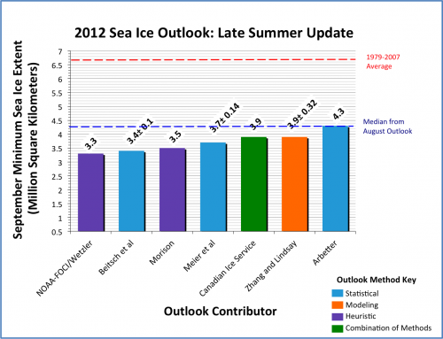 September Sea Ice Outlook: Late Summer Update