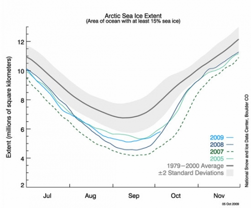 Daily arctic sea ice extent from passive microwave satellite data (SSM/I).