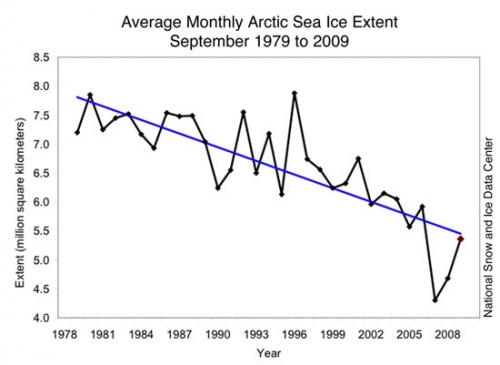 September ice extent from 1979 to 2009 shows a continued decline.