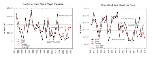 Barents / Kara Seas and Greenland Sea September Ice Area