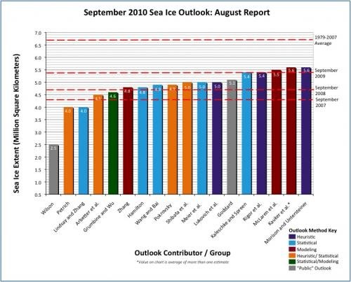 Distribution of individual Pan-Arctic Outlook (August Report) values.