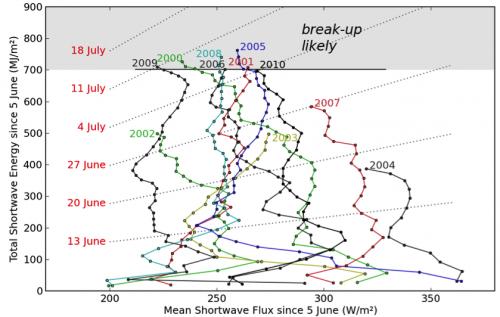 Figure 4. Irradiance trajectories