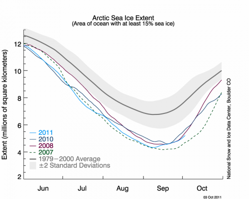 Figure 2. Recent sea ice conditions during summer (NSIDC).