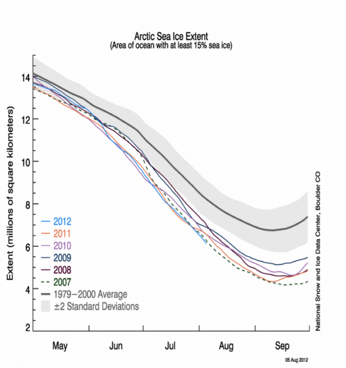 Historical arctic sea ice extents from NSIDC