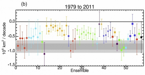 Figure 5. Sea ice trends in different CMIP5 climate models