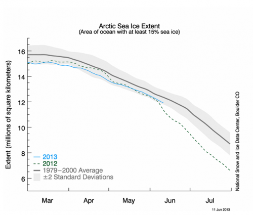 Figure 7. Daily sea ice extent as of 10 June 2013.
