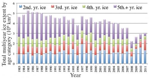 Credit: Maslanik et al. (2011).