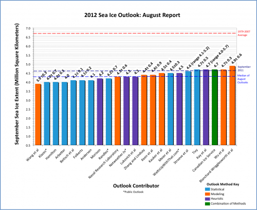 Figure 1. Distribution of individual Pan-Arctic Outlook values (August Report)
