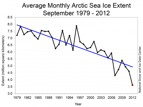 Figure 2. September sea ice extent