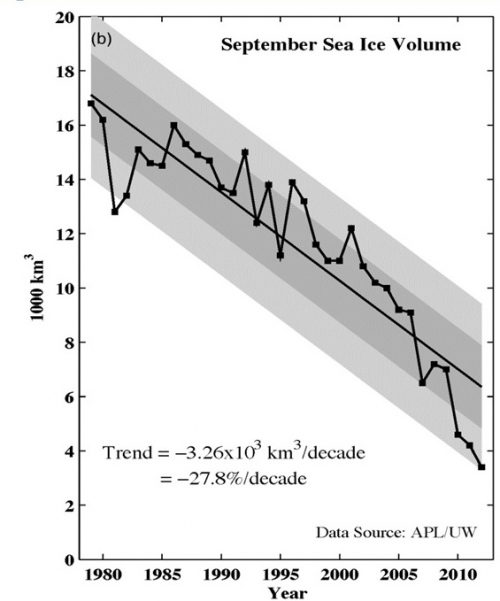 Figure 3. Sea ice volume based on APL /UW PIOMAS information
