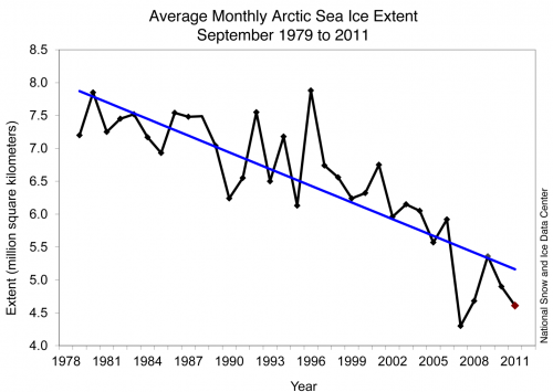 Figure 1. Monthly September ice extent for 1979 to 2011