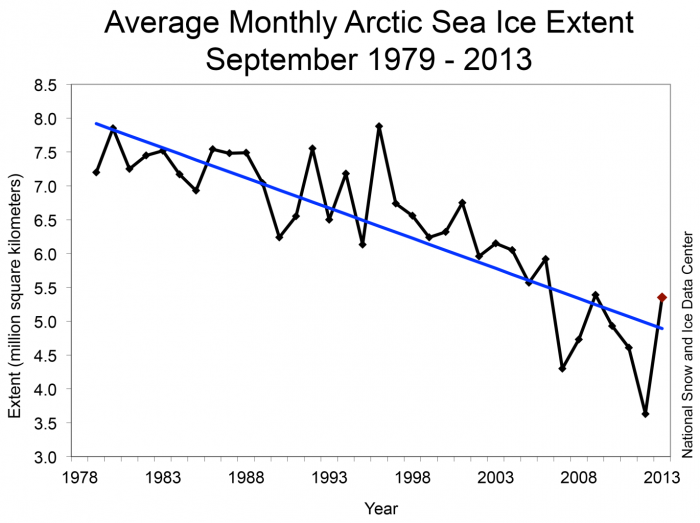 Figure 1. Monthly September ice extent for 1979 to 2012.