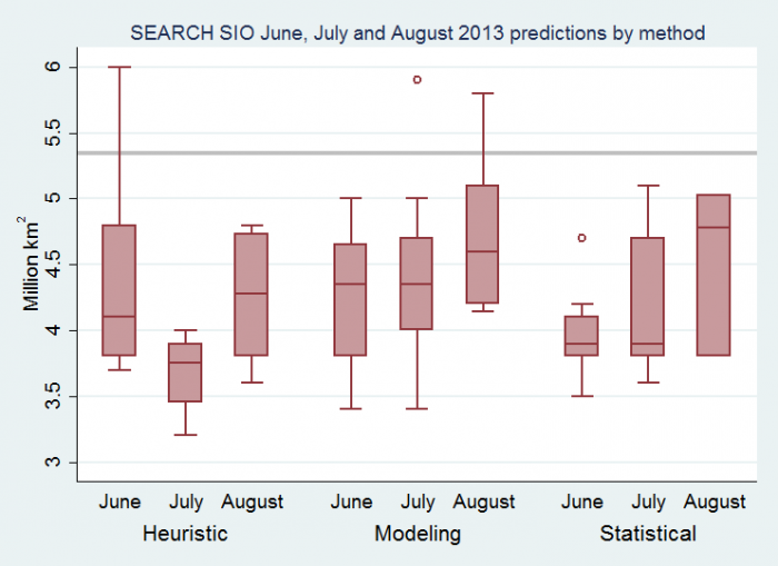 Figure 5. Distribution of 2013 Sea Ice Outlook predictions by method and month