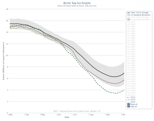 Figure 3. Arctic sea ice extent 1 March–1 October for 2012, 2013, 2014 and 1981-2010 average (+/- 2 st. dev. shaded). The faded items in the key are not included on the graph. From the NSIDC Charctic Interactive Sea Ice Graph, http://nsidc.org/arcticseaicenews/charctic-interactive-sea-ice-graph/.