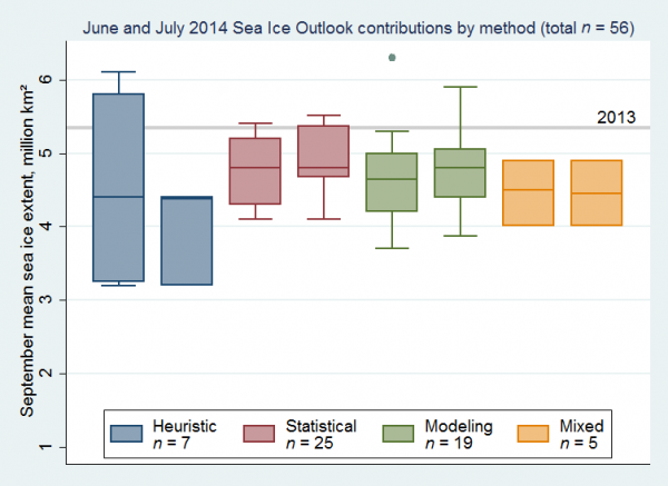 Figure 2. Distributions of June (left) and July (right) 2014 Outlook contributions as a series of box plots, broken down by general type of method. The box color depicts contribution method. A fifth box appeared in the June report separating out the modeling contributions that used both data assimilation and fully coupled modeling to arrive at their prediction. However, in July the number (n=3) of this type was too small to show as a distribution.