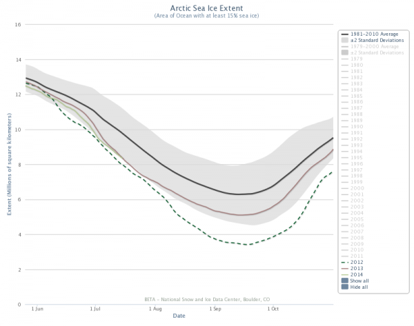 Figure 5. Arctic sea ice extent March 1 – October 1 for 2012, 2013, 2014 and 1981-2010 average (+/- 2 st. dev. shaded). From NSIDC Charctic Interactive Sea Ice Graph, http://nsidc.org/arcticseaicenews/charctic-interactive-sea-ice-graph