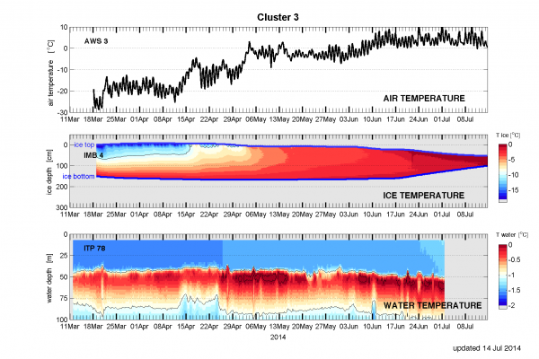 Figure 9. Air temperature (top), ice thickness and temperature (middle), and water temperature (bottom) for March to mid-July from buoy Cluster 3 of the ONR Marginal Ice Zone project. (Data from the other clusters are available at: http://www.apl.washington.edu/project/project.php?id=miz)