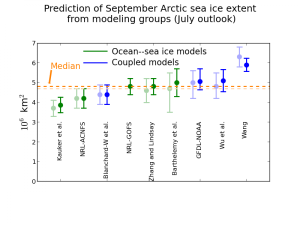 Figure 3. Modeling contributions to the July Sea Ice Outlook. June contributions are shown in light shading for comparison.