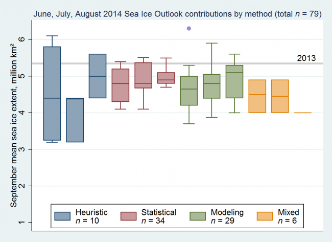 Figure 2: Distributions of June (left), July (mid), and August (right) 2014 Outlook contributions as a series of box plots, broken down by general type of method. The box color depicts contribution method.