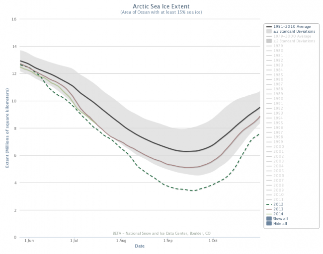 Figure 4. Arctic sea ice extent June 1 – October 1 for 2007, 2012, 2013, 2014 and 1981-2010 average (+/- 2 st. dev. shaded). From NSIDC Charctic Interactive Sea Ice Graph, http://nsidc.org/arcticseaicenews/charctic-interactive-sea-ice-graph/.