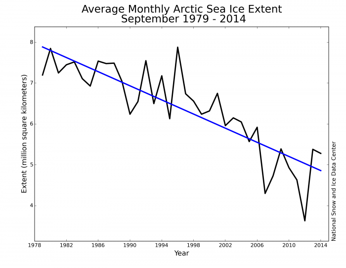 Figure 1. Time-series of monthly September sea ice extent from NSIDC (1979-2014). Least-square linear trend line is shown in blue.