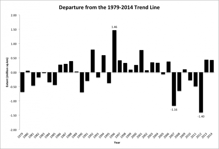 Figure 3. Departures of September sea ice extent from the linear trend line as calculated over the period 1979-2014. Particularly large departures are marked.