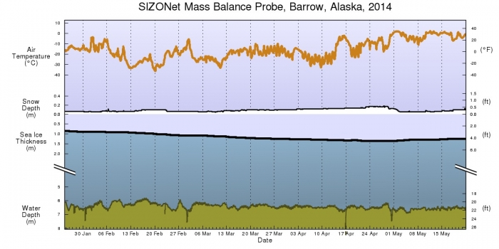 Figure 7. Air temperatures, snow depth and ice thickness measurements at Barrow, Alaska from the SIZONet Mass Balance Probe.