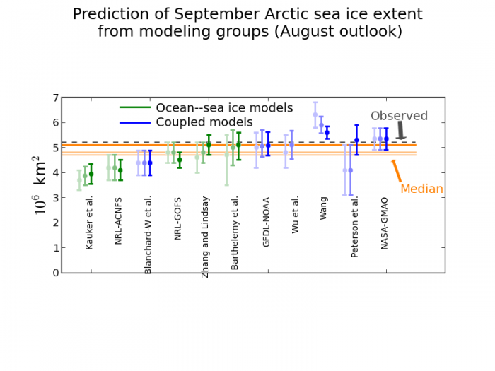 Figure 10. The triplet of June, July and August (from light to dark shading) predictions of the September 2014 mean Arctic sea ice extent from 11 modeling groups.