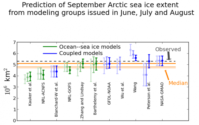 Figure 11. The triplet of June, July and August (from light to dark shading) predictions of the September 2014 mean Arctic sea ice extent from 11 modeling groups. Median value for June was 4.7 million square kilometers, July was 4.8 million square kilometers, and August was 5.1 million square kilometers.