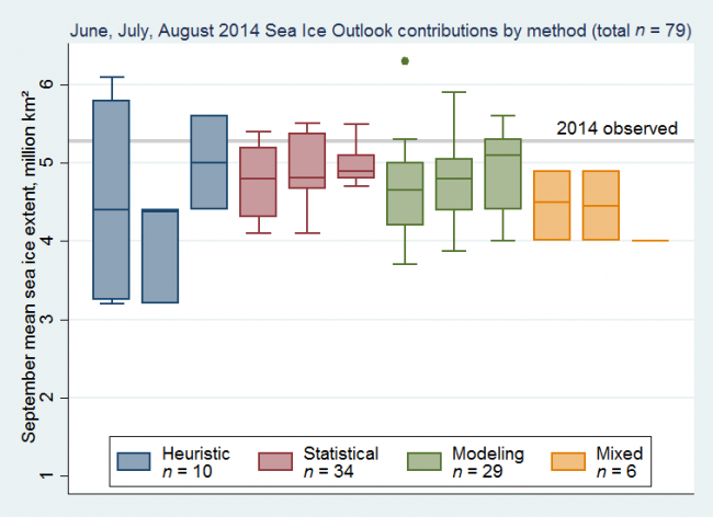 Figure 3. Box plots show the median, interquartile range, highest, and lowest values of sea ice outlook contributions from June, July, and August, broken down by type of method used. As a group neither the statistical nor modeling methods shows a clear advantage, but some contributions from both groups came close to the observed mean September extent.