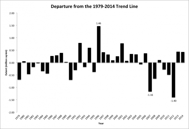 Figure 4. Departures of September sea ice extent from the linear trend line as calculated over the period 1979-2014. Particularly large departures are marked.