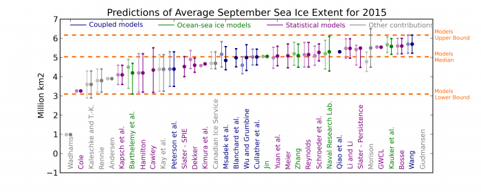 Figure 3. Sea Ice Outlook predictions from dynamical modeling contributions (blue and green) and from all other methods (grey) for the July Outlook. Values for June are shown in lighter colors. The dots are the outlook themselves and the intervals are the uncertainty ranges provided by the groups. Definitions of uncertainty were left to the discretion of the groups themselves, and should therefore be compared with caution.