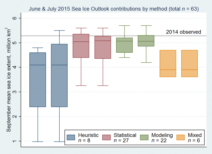 Figure 2. Distributions of June and July 2015 Outlook contributions as a series of box plots, broken down by general type of method. The box color depicts contribution method with the number below indicated number of contributions by method. Figure courtesy of Larry Hamilton.
